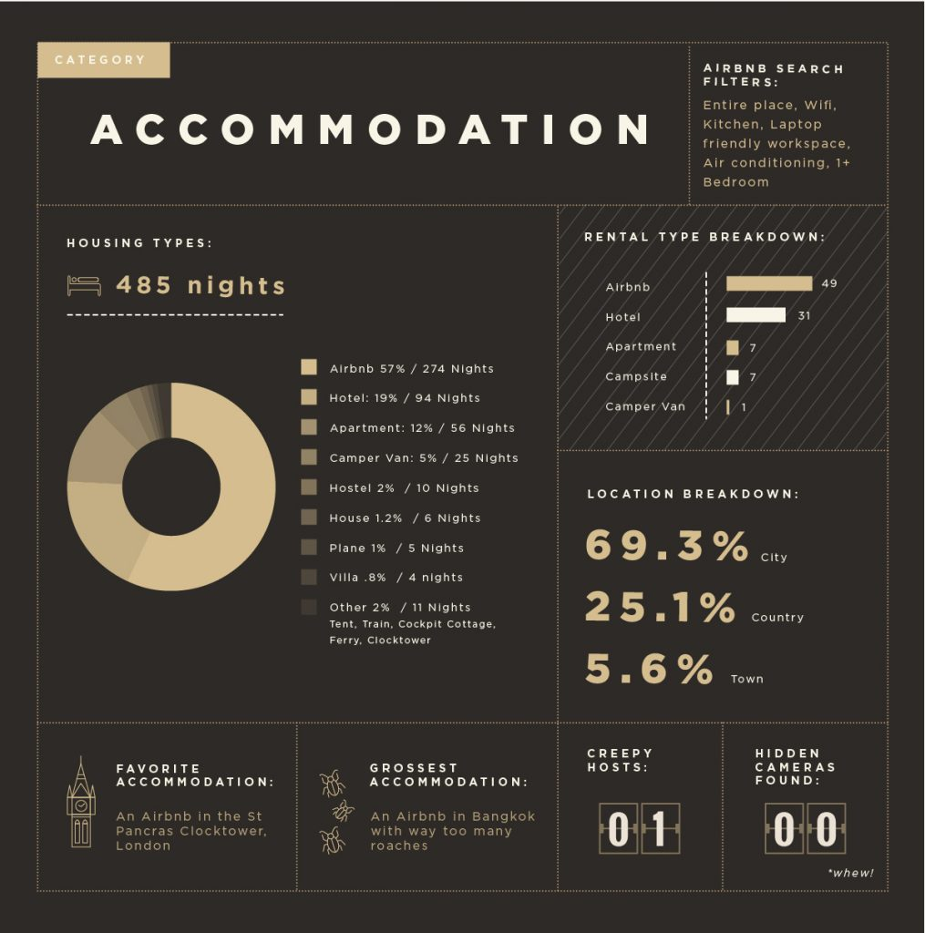 Accommodation infographic of freelance honeymoon travel data.